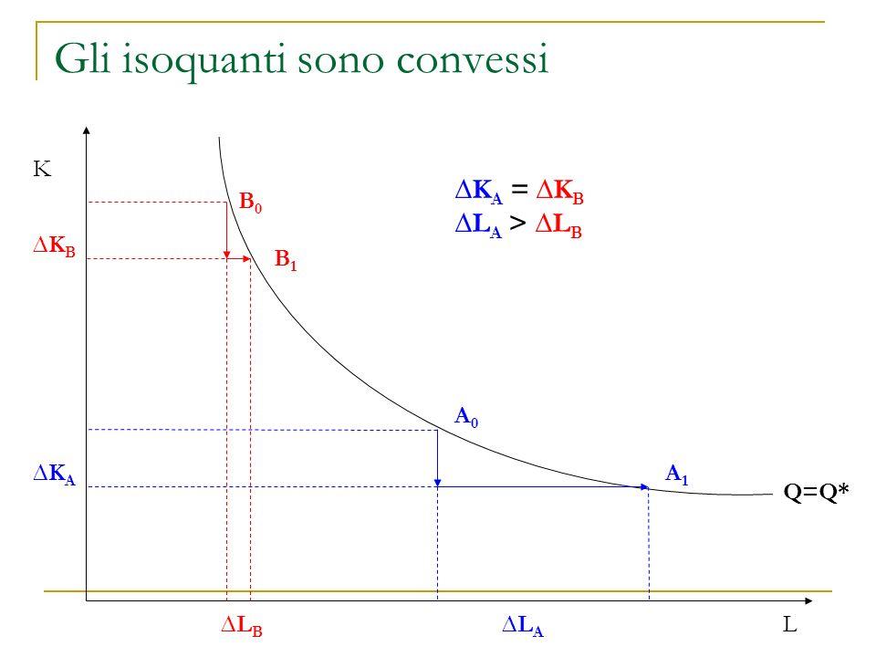 Proprietà degli isoquanti (…cont.) Per definizione, quindi, leffetto sulla produzione dalla diminuzione di K e dellaumento di L necessario per restare sullo stesso isoquanto deve essere zero.