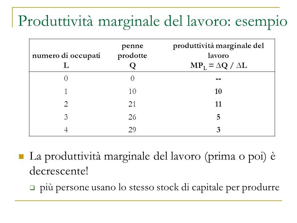 Produttività marginale e costo marginale Il costo marginale di un lavoratore aggiuntivo è sempre costante e uguale al salario, w Il lavoratore aggiuntivo produce MP L unità di prodotto...
