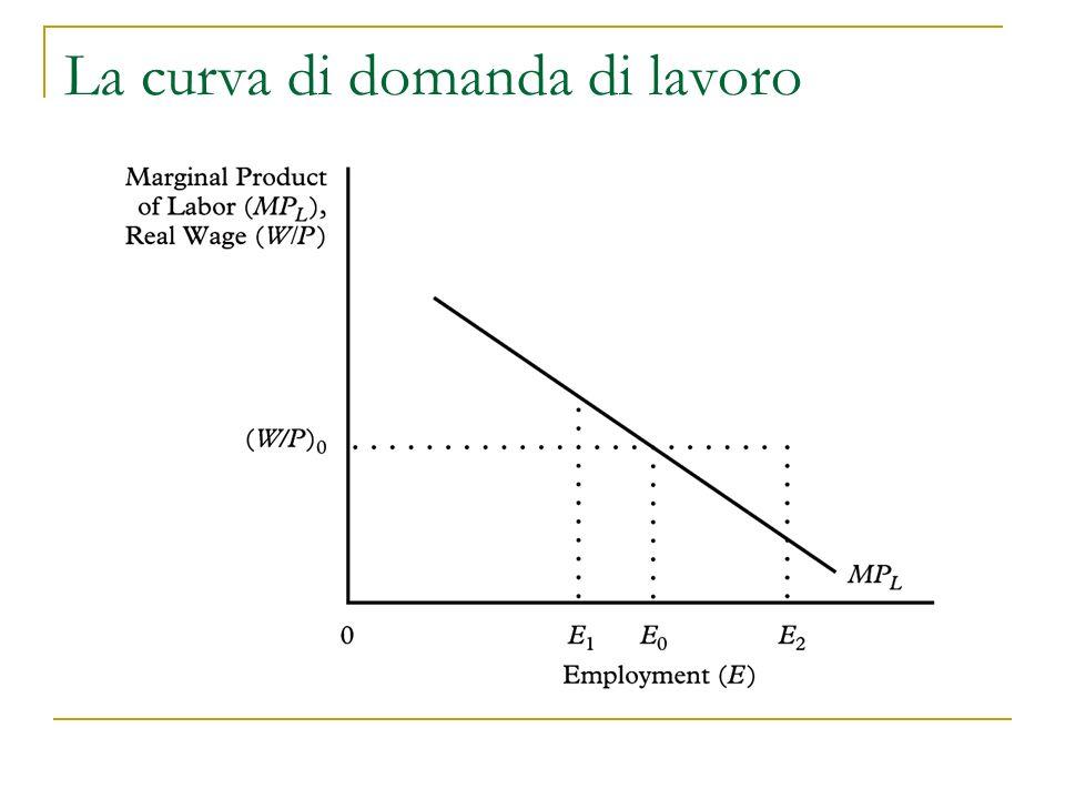 Approfondimenti 1.Impresa monopolista (sul mercato dei prodotti) 2.Impresa monopsonista (sul mercato del lavoro) 3.Derivazione grafica della domanda di lavoro