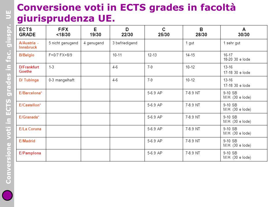 Conversione voti in ECTS grades in facoltà giurisprudenza UE. ECTS GRADE F/FX <18/30 E 19/30 D 22/30 C 25/30 B 28/30 A 30/30 A/Austria - Innsbruck 5 n