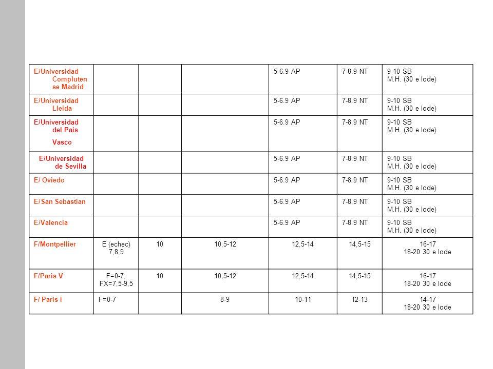 E/Universidad Compluten se Madrid 5-6.9 AP7-8.9 NT9-10 SB M.H. (30 e lode) E/Universidad Lleida 5-6.9 AP7-8.9 NT9-10 SB M.H. (30 e lode) E/Universidad