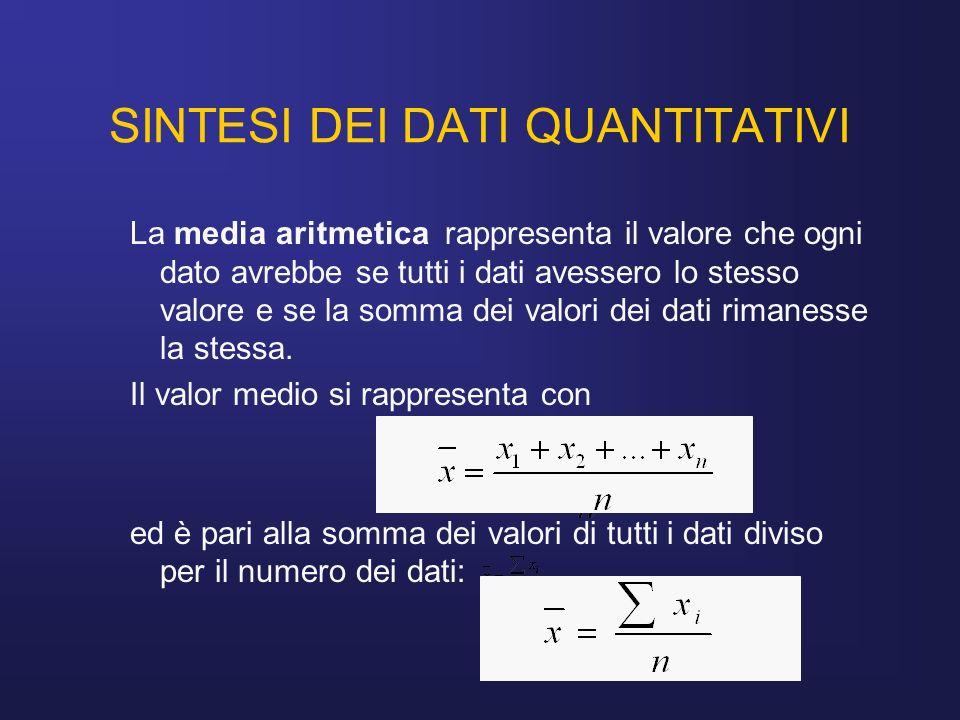 SINTESI DEI DATI QUANTITATIVI La media aritmetica rappresenta il valore che ogni dato avrebbe se tutti i dati avessero lo stesso valore e se la somma