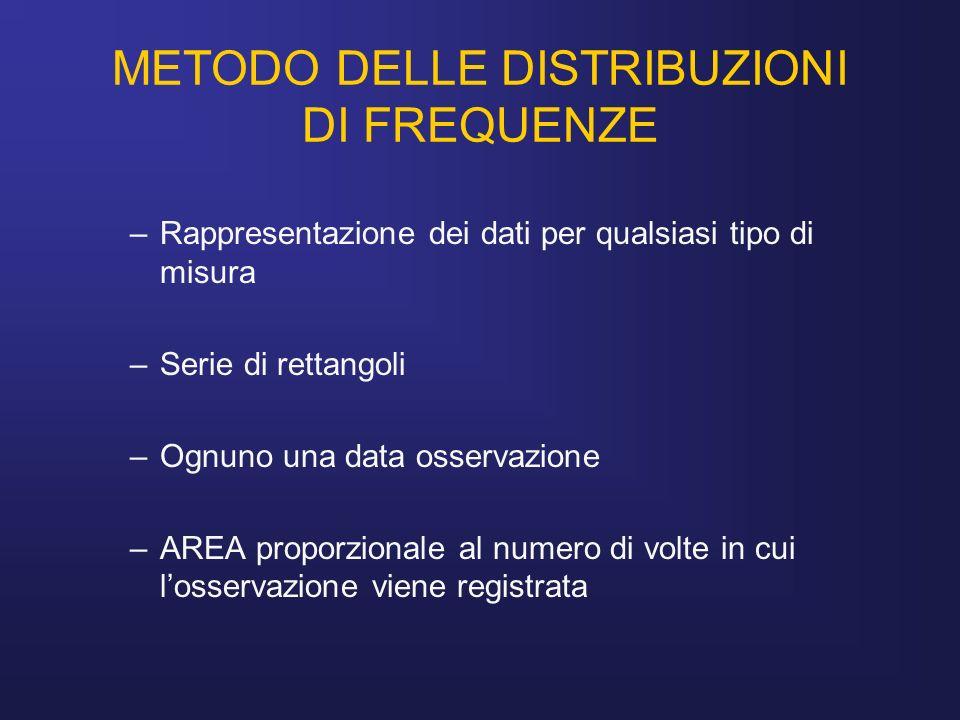 METODO DELLE DISTRIBUZIONI DI FREQUENZE –Rappresentazione dei dati per qualsiasi tipo di misura –Serie di rettangoli –Ognuno una data osservazione –AR