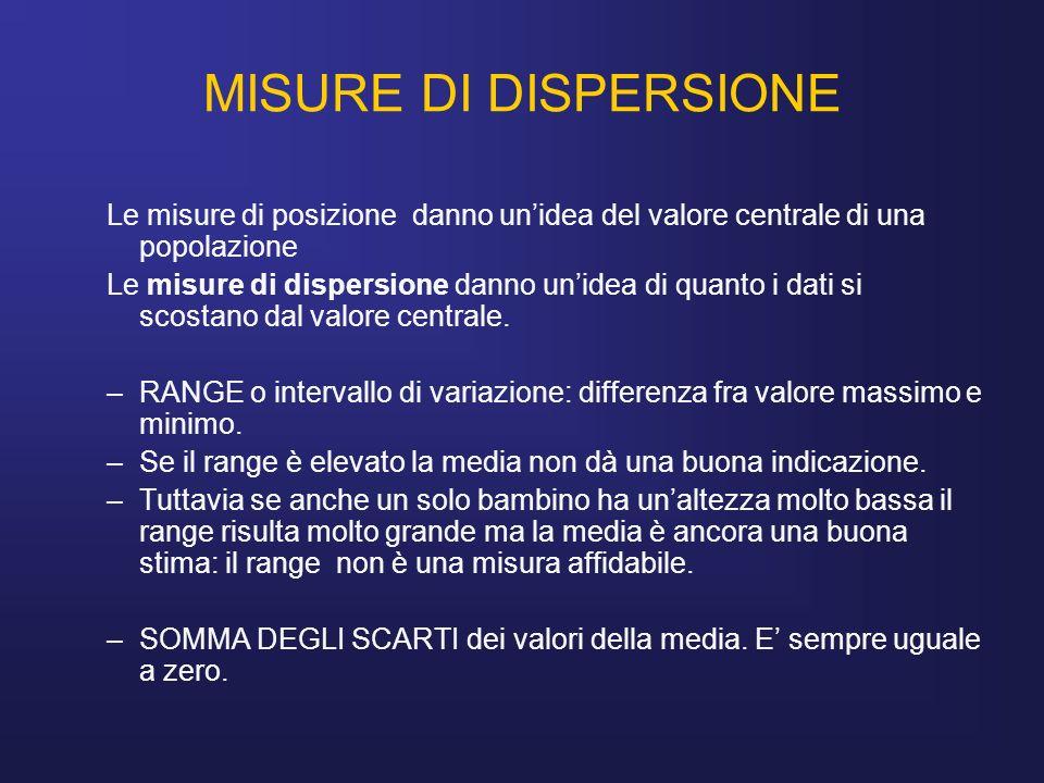 MISURE DI DISPERSIONE Le misure di posizione danno unidea del valore centrale di una popolazione Le misure di dispersione danno unidea di quanto i dat