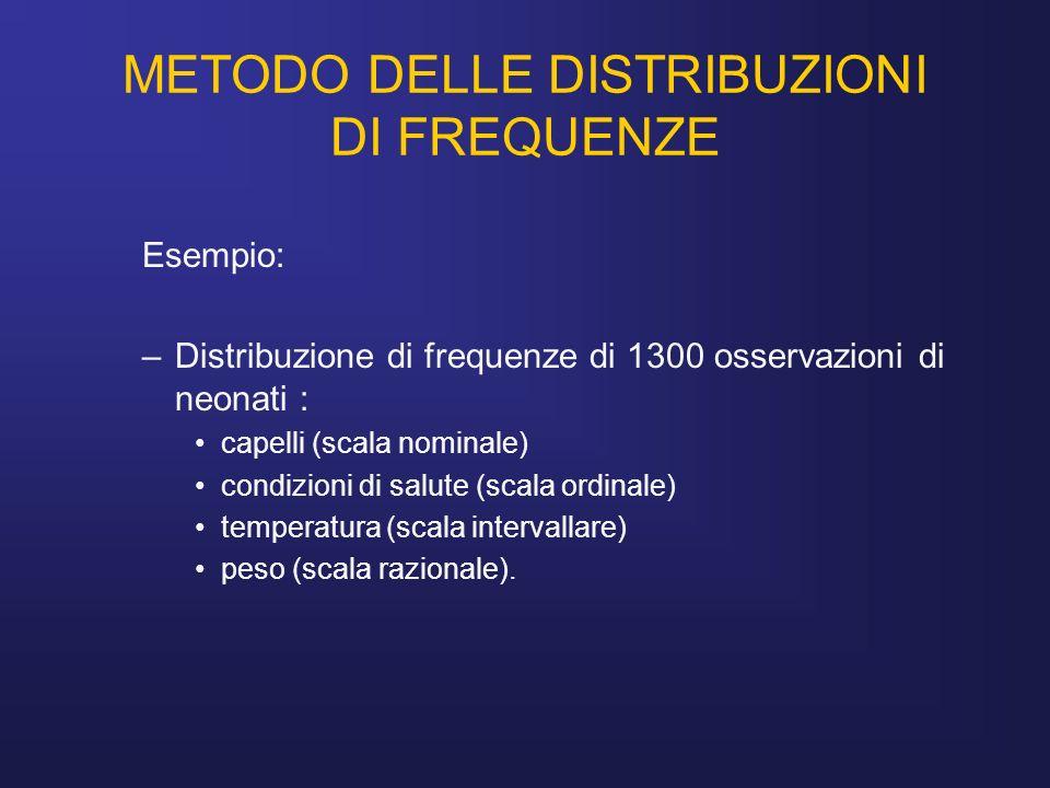 METODO DELLE DISTRIBUZIONI DI FREQUENZE Esempio: –Distribuzione di frequenze di 1300 osservazioni di neonati : capelli (scala nominale) condizioni di