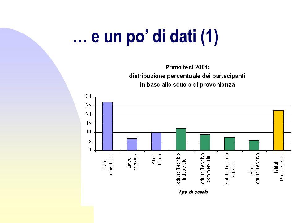 … e un po di dati (1)