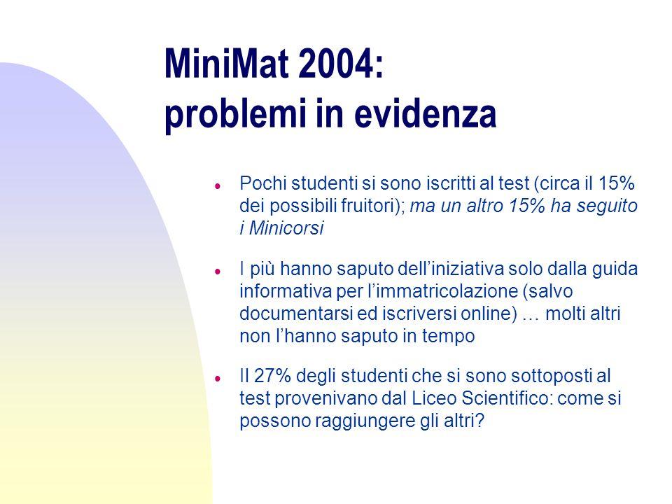 MiniMat 2004: problemi in evidenza l Pochi studenti si sono iscritti al test (circa il 15% dei possibili fruitori); ma un altro 15% ha seguito i Minic