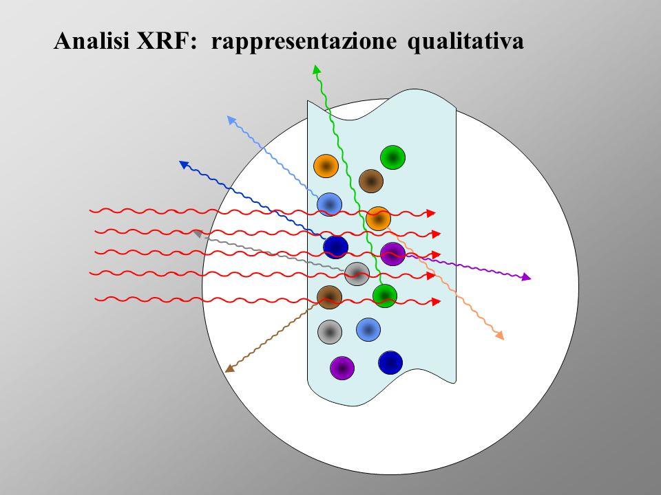 Analisi XRF: rappresentazione qualitativa