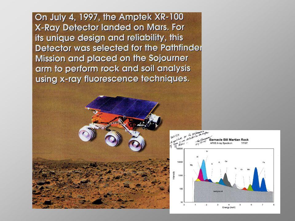 IBA 5÷10 μm XRF SEM PIXE PIGE NRA RBS PAA 100÷150 μm R/C (leghe binarie) 300÷400 μm PAA 2÷3 mm assorbimento NAA Tecniche di analisi non distruttive con metodi di Fisica Atomica e Nucleare