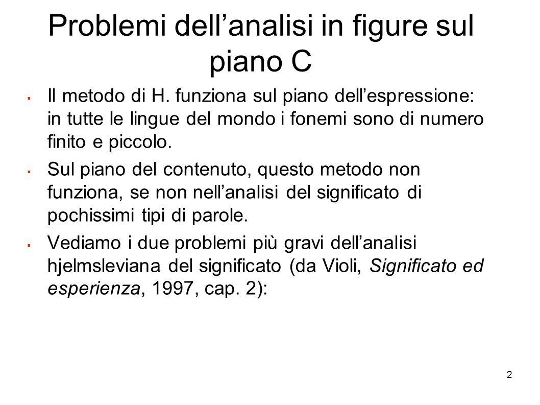 2 Problemi dellanalisi in figure sul piano C Il metodo di H. funziona sul piano dellespressione: in tutte le lingue del mondo i fonemi sono di numero