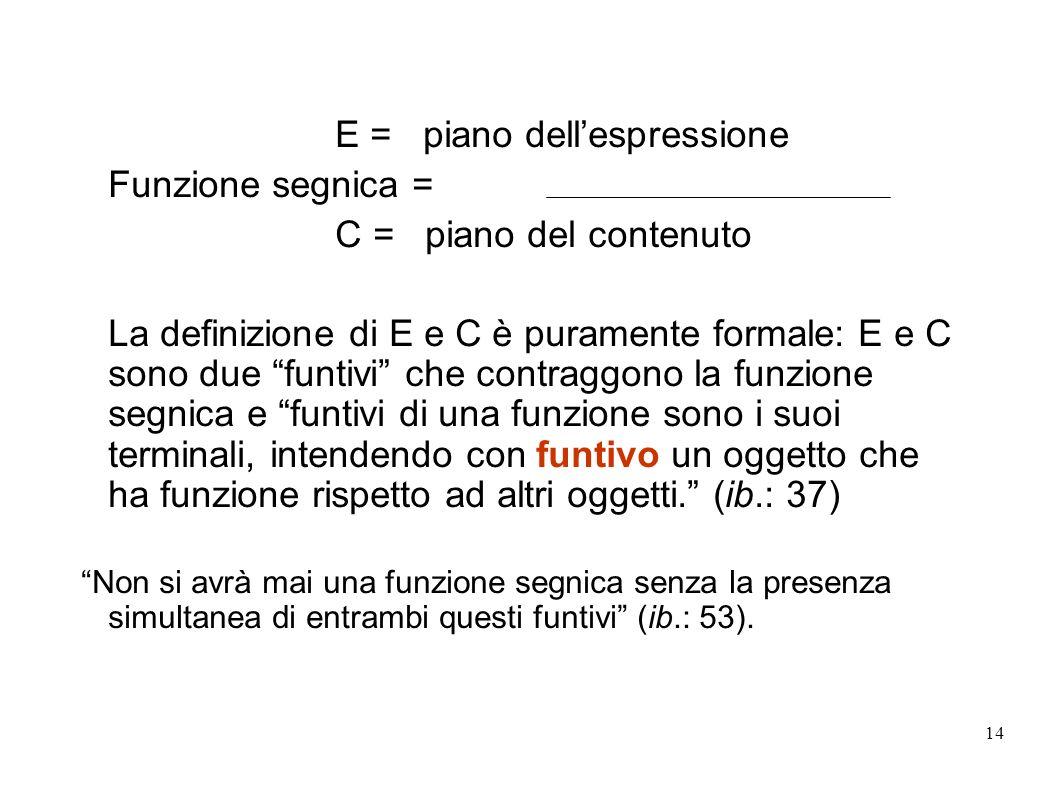 14 E = piano dellespressione Funzione segnica = C = piano del contenuto La definizione di E e C è puramente formale: E e C sono due funtivi che contra