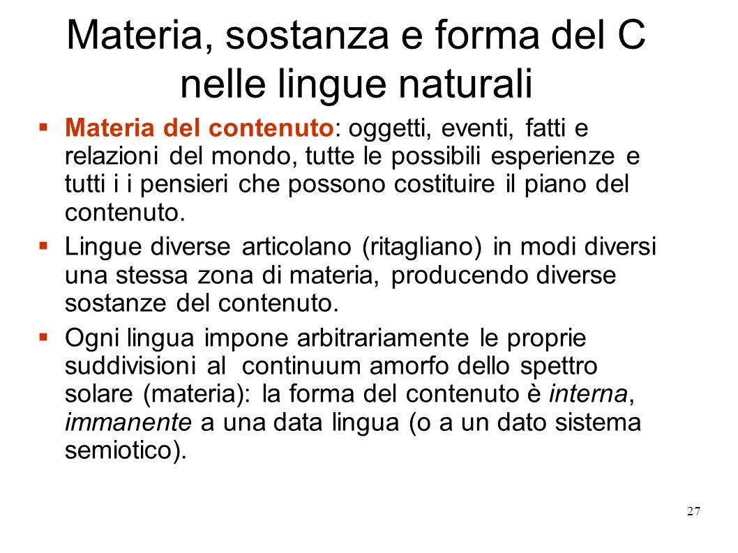 27 Materia, sostanza e forma del C nelle lingue naturali Materia del contenuto: oggetti, eventi, fatti e relazioni del mondo, tutte le possibili esper