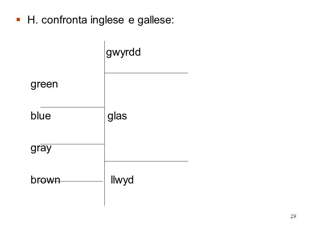 29 H. confronta inglese e gallese: gwyrdd green blue glas gray brown llwyd