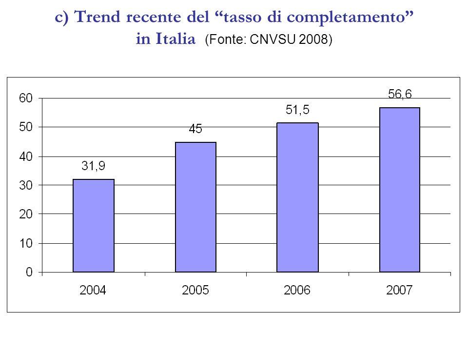 c) Trend recente del tasso di completamento in Italia (Fonte: CNVSU 2008)