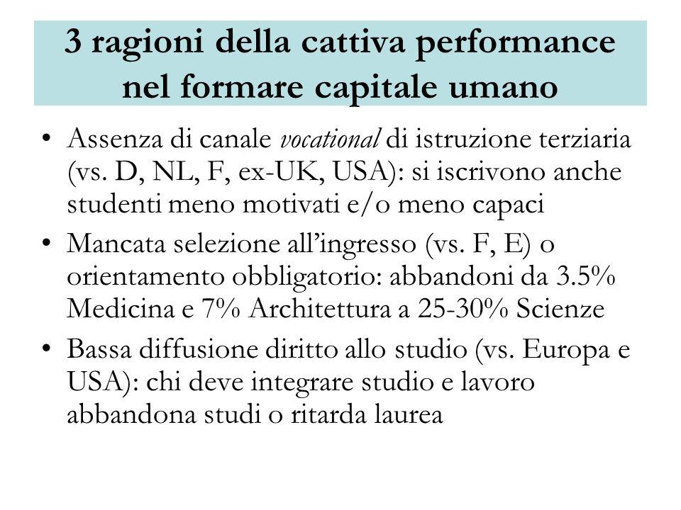3 ragioni della cattiva performance nel formare capitale umano Assenza di canale vocational di istruzione terziaria (vs.