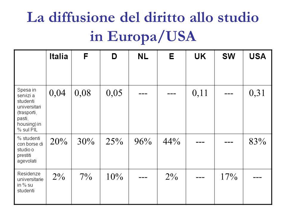 La diffusione del diritto allo studio in Europa/USA ItaliaFDNLEUKSWUSA Spesa in servizi a studenti universitari (trasporti, pasti, housing) in % sul PIL 0,040,080,05--- 0,11---0,31 % studenti con borse di studio o prestiti agevolati 20%30%25%96%44%--- 83% Residenze universitarie in % su studenti 2%7%10%---2%---17%---