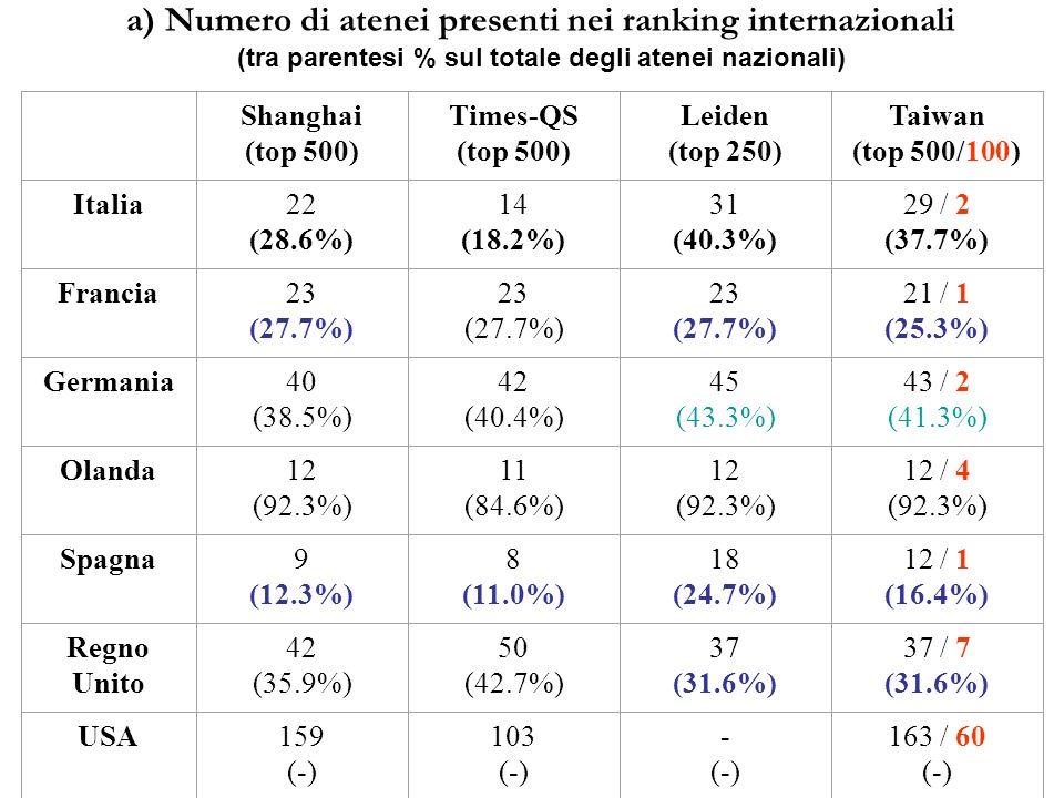 a) Numero di atenei presenti nei ranking internazionali (tra parentesi % sul totale degli atenei nazionali) Shanghai (top 500) Times-QS (top 500) Leiden (top 250) Taiwan (top 500/100) Italia22 (28.6%) 14 (18.2%) 31 (40.3%) 29 / 2 (37.7%) Francia23 (27.7%) 23 (27.7%) 23 (27.7%) 21 / 1 (25.3%) Germania40 (38.5%) 42 (40.4%) 45 (43.3%) 43 / 2 (41.3%) Olanda12 (92.3%) 11 (84.6%) 12 (92.3%) 12 / 4 (92.3%) Spagna9 (12.3%) 8 (11.0%) 18 (24.7%) 12 / 1 (16.4%) Regno Unito 42 (35.9%) 50 (42.7%) 37 (31.6%) 37 / 7 (31.6%) USA159 (-) 103 (-) - (-) 163 / 60 (-)