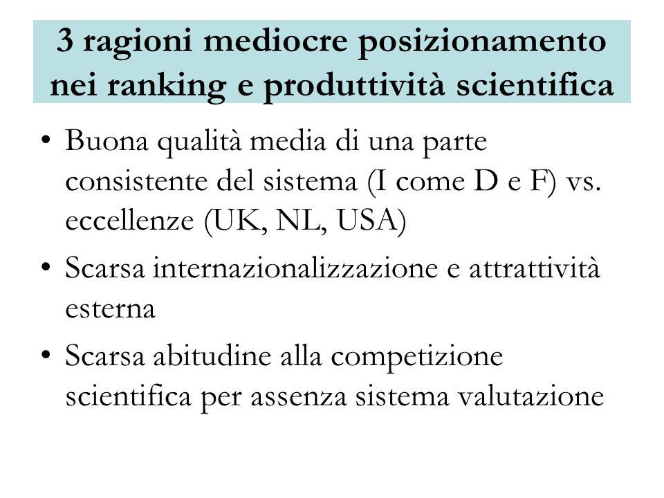 3 ragioni mediocre posizionamento nei ranking e produttività scientifica Buona qualità media di una parte consistente del sistema (I come D e F) vs.