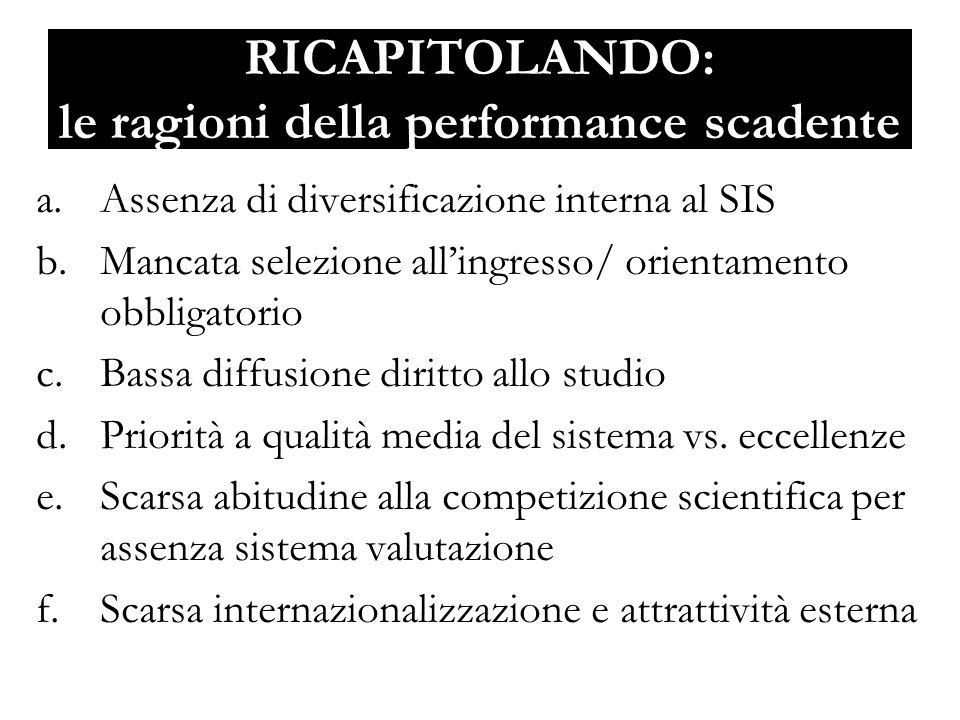 RICAPITOLANDO: le ragioni della performance scadente a.Assenza di diversificazione interna al SIS b.Mancata selezione allingresso/ orientamento obbligatorio c.Bassa diffusione diritto allo studio d.Priorità a qualità media del sistema vs.