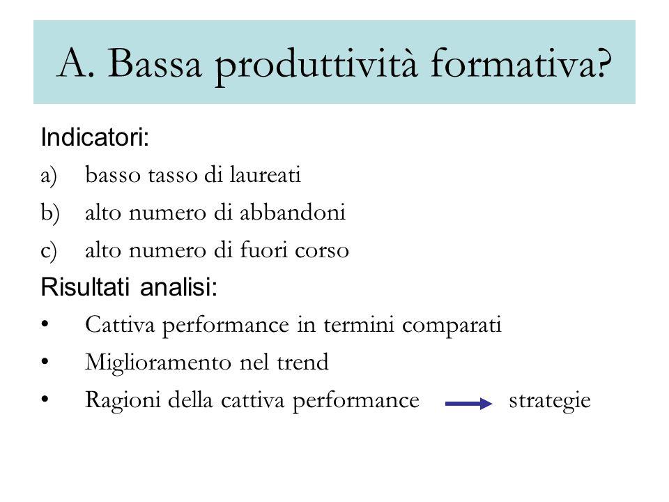 A. Bassa produttività formativa.