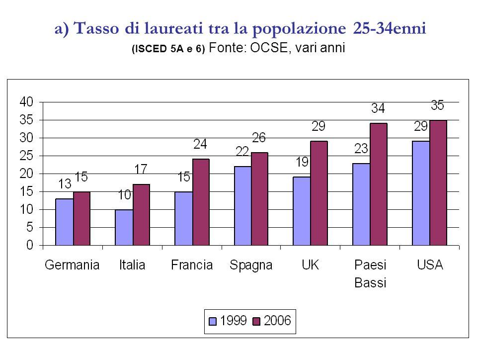 a) Tasso di laureati tra la popolazione 25-34enni (ISCED 5A e 6) Fonte: OCSE, vari anni