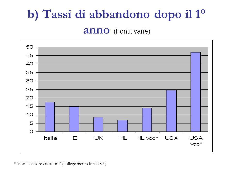 b) Tassi di abbandono dopo il 1° anno (Fonti: varie) * Voc = settore vocational (college biennali in USA)