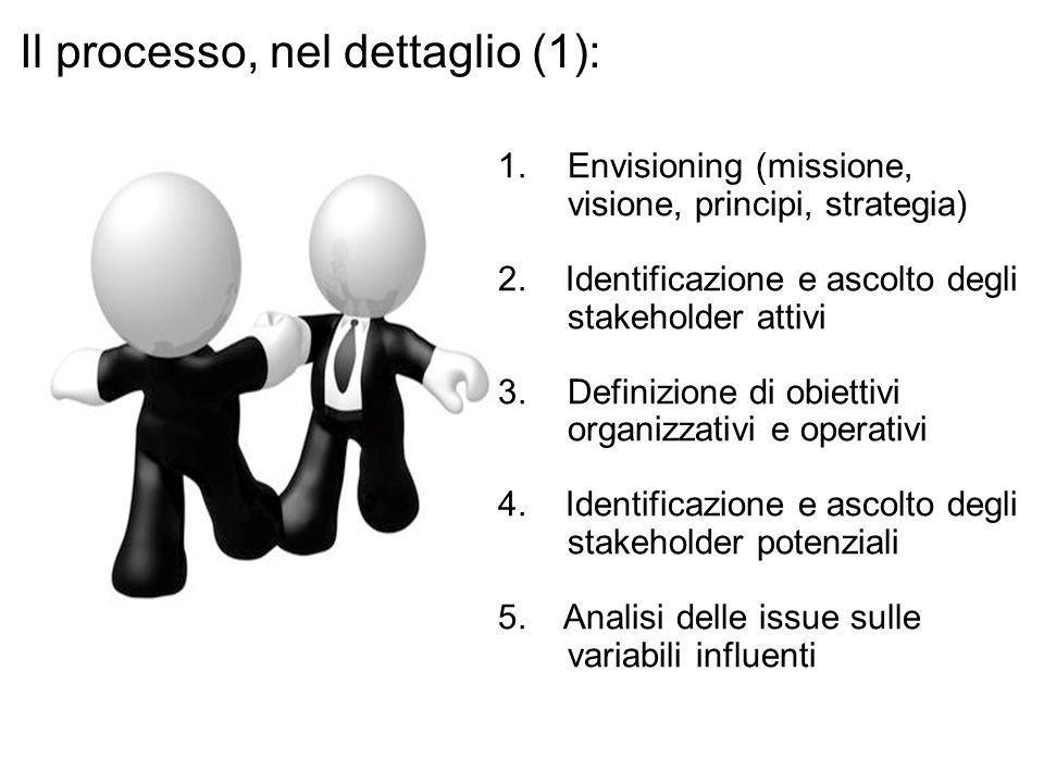 1.Envisioning (missione, visione, principi, strategia) 2. Identificazione e ascolto degli stakeholder attivi 3.Definizione di obiettivi organizzativi