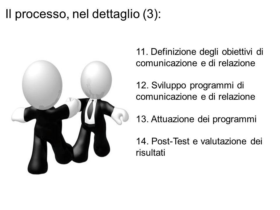 11. Definizione degli obiettivi di comunicazione e di relazione 12. Sviluppo programmi di comunicazione e di relazione 13. Attuazione dei programmi 14