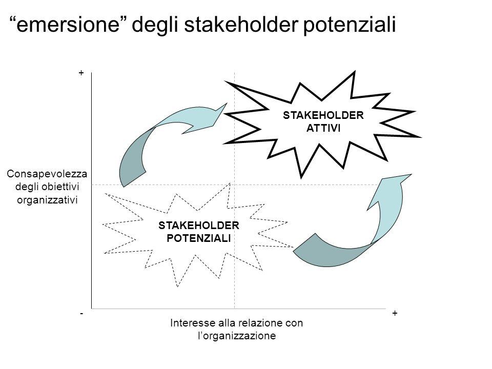 Interesse alla relazione con lorganizzazione Consapevolezza degli obiettivi organizzativi STAKEHOLDER ATTIVI -+ + emersione degli stakeholder potenzia