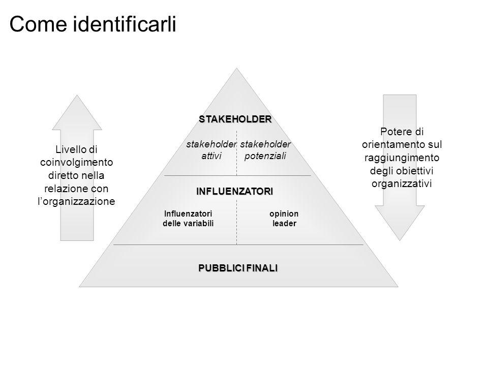 STAKEHOLDER stakeholder attivi stakeholder potenziali INFLUENZATORI Influenzatori delle variabili opinion leader PUBBLICI FINALI Potere di orientament