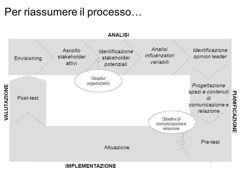 Ascolto stakeholder attivi Identificazione stakeholder potenziali Analisi influenzatori variabili Envisioning Progettazione spazi e contenuti di comun