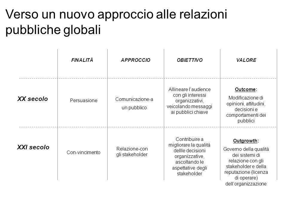 Interesse alla relazione con lorganizzazione Consapevolezza degli obiettivi organizzativi STAKEHOLDER ATTIVI -+ + emersione degli stakeholder potenziali STAKEHOLDER POTENZIALI