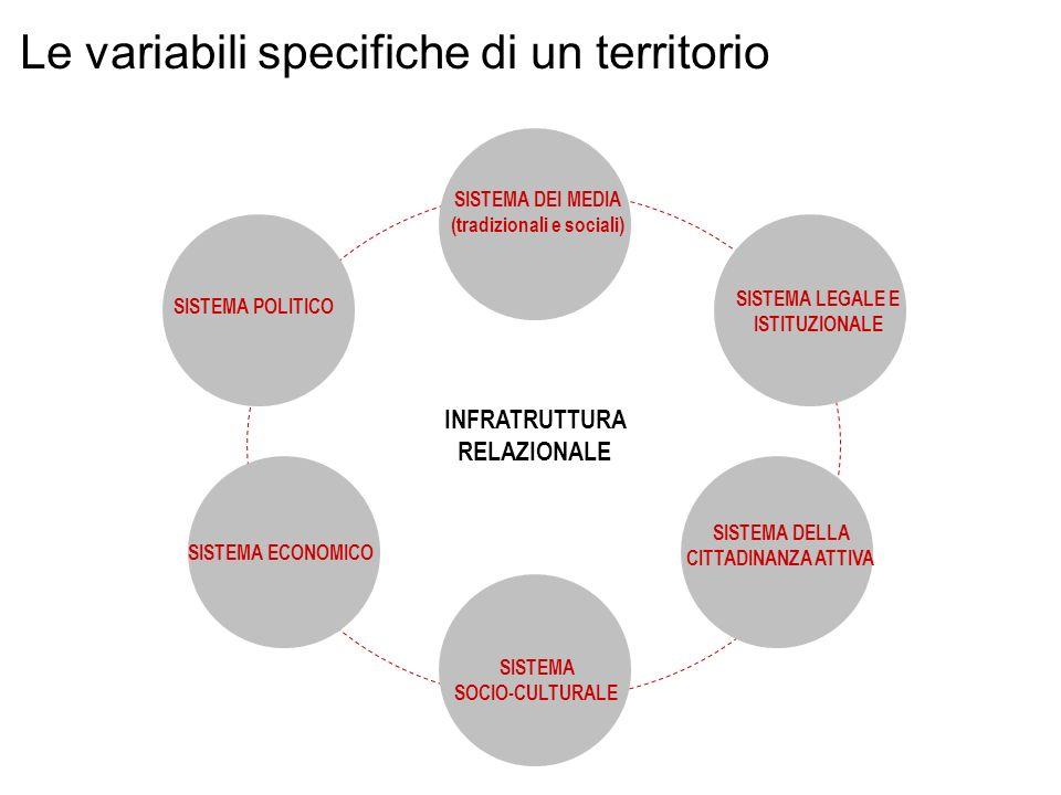 GOREL: processo manageriale di (1)Id.e ascolto degli stakeholder, (2) Def.