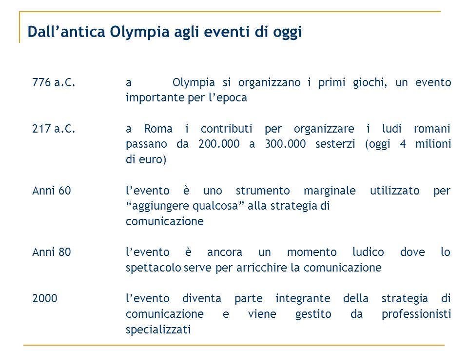Dallantica Olympia agli eventi di oggi 776 a.C.