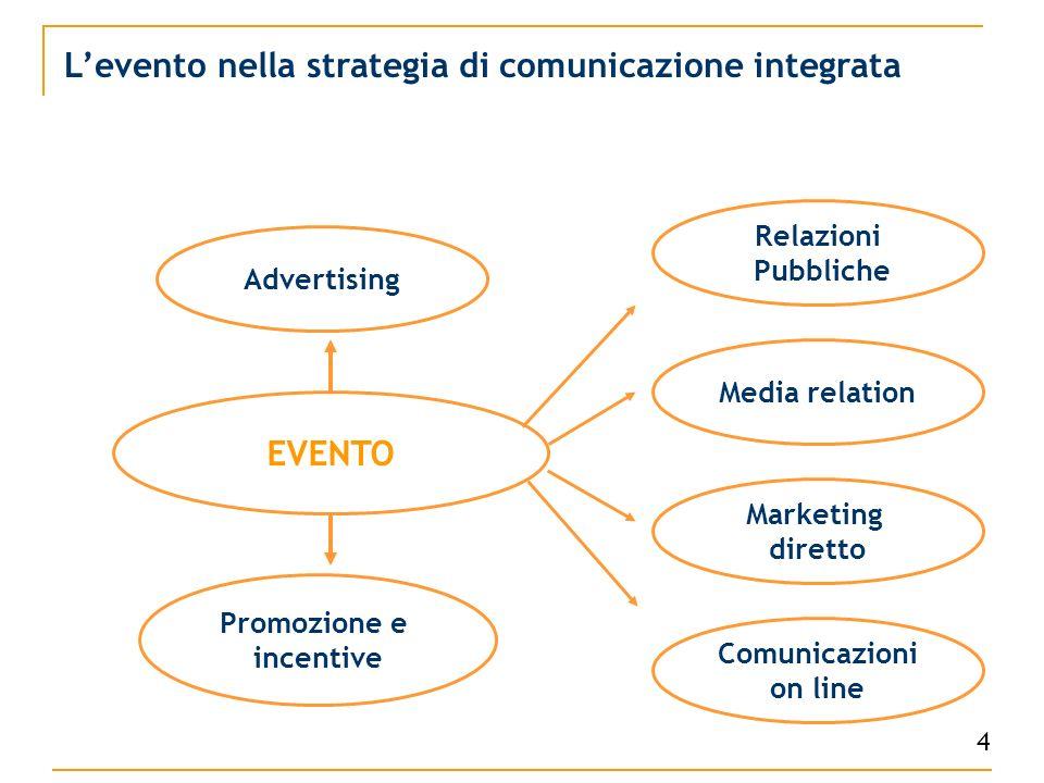 Levento nella strategia di comunicazione integrata 4 EVENTO Advertising Promozione e incentive Comunicazioni on line Media relation Relazioni Pubbliche Marketing diretto