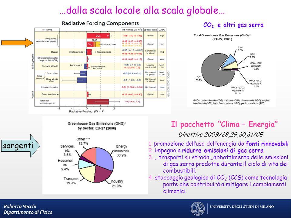 Roberta Vecchi Dipartimento di Fisica …dalla scala locale alla scala globale… CO 2 e altri gas serra sorgenti Il pacchetto Clima – Energia Direttive 2