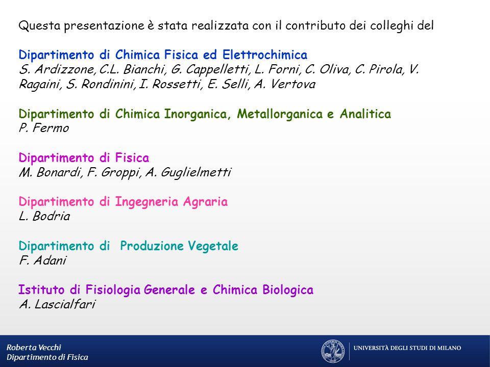 Questa presentazione è stata realizzata con il contributo dei colleghi del Dipartimento di Chimica Fisica ed Elettrochimica S. Ardizzone, C.L. Bianchi