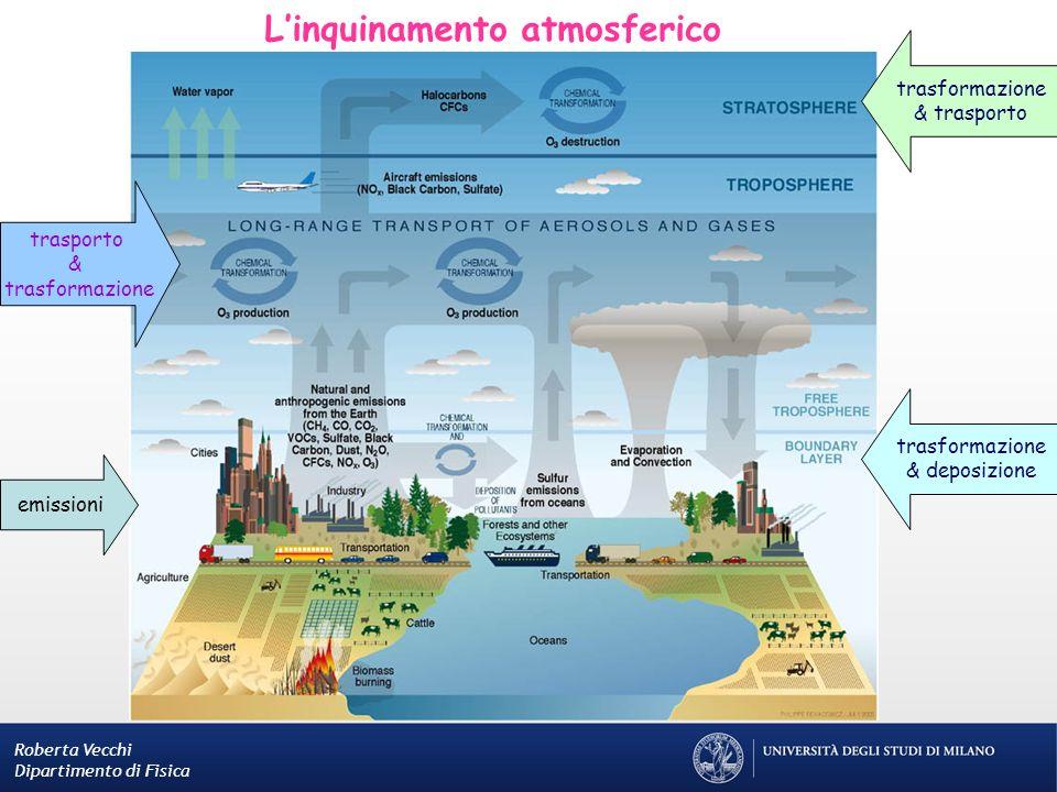 Linquinamento atmosferico Roberta Vecchi Dipartimento di Fisica emissioni trasformazione & deposizione trasporto & trasformazione & trasporto