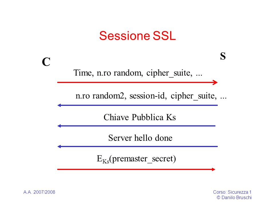A.A. 2007/2008Corso: Sicurezza 1 © Danilo Bruschi Sessione SSL C S Time, n.ro random, cipher_suite,... n.ro random2, session-id, cipher_suite,... Chia
