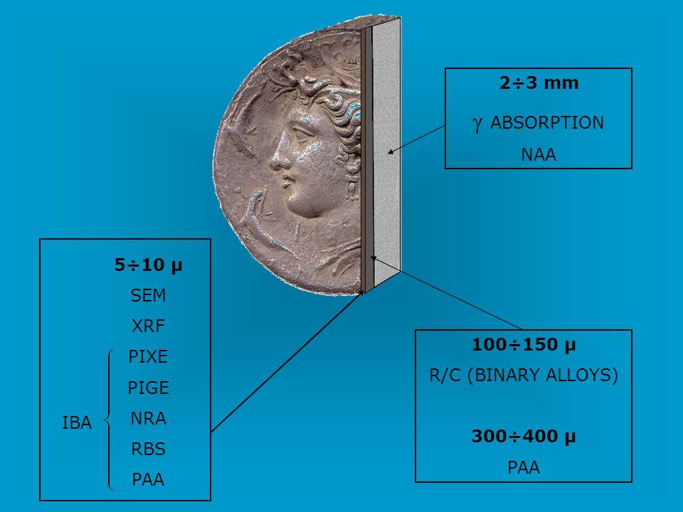IBA 5÷10 μ SEM XRF PIXE PIGE NRA RBS PAA 100÷150 μ R/C (BINARY ALLOYS) 300÷400 μ PAA 2÷3 mm ABSORPTION NAA