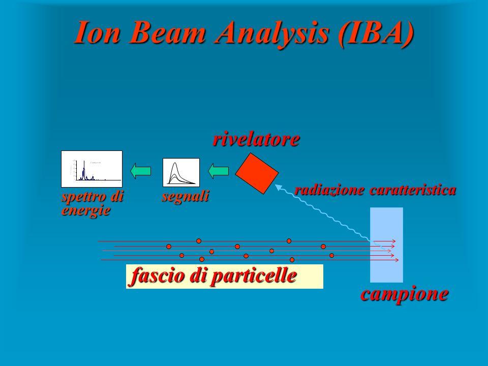 Ion Beam Analysis (IBA) campione fascio di particelle rivelatore radiazione caratteristica spettro di energie segnali