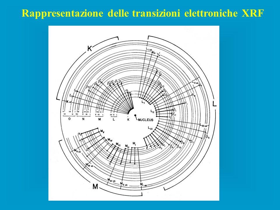 Rappresentazione delle transizioni elettroniche XRF