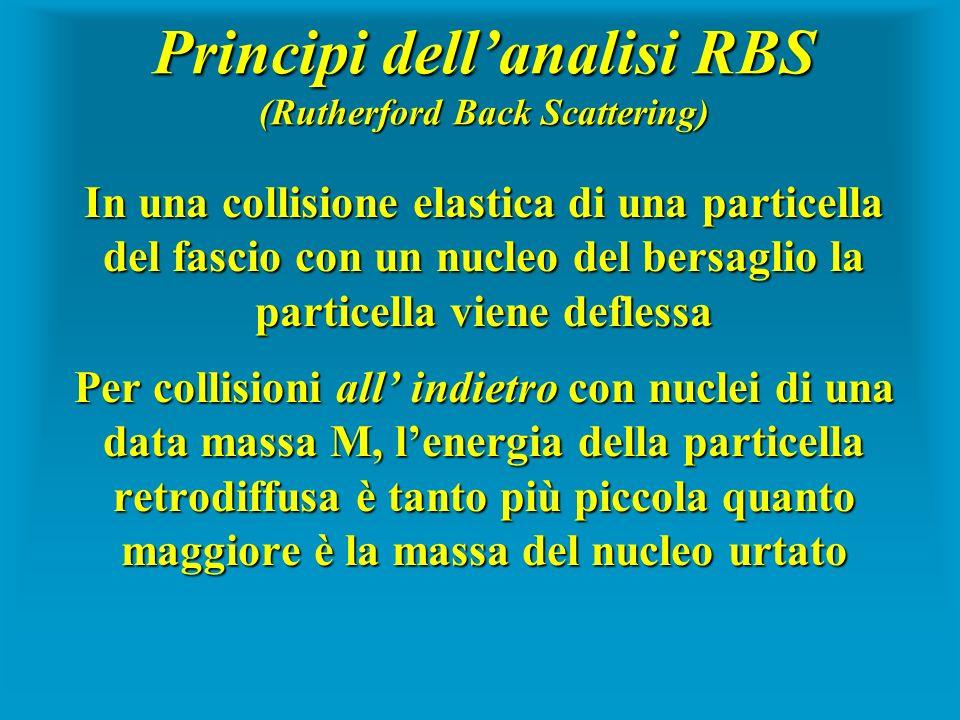 Principi dellanalisi RBS (Rutherford Back Scattering) In una collisione elastica di una particella del fascio con un nucleo del bersaglio la particell