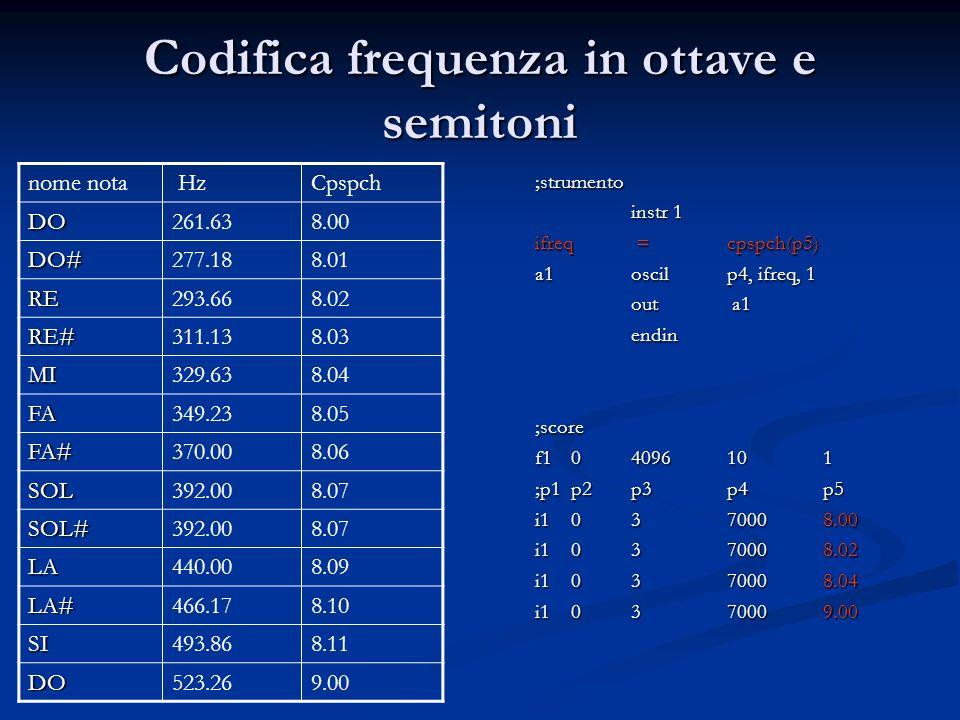 Codifica frequenza in ottave e semitoni ;strumento instr 1 ifreq =cpspch(p5) a1oscilp4, ifreq, 1 out a1 endin;score f104096101 ;p1p2p3p4p5 i10370008.00 i10370008.02 i10370008.04 i10370009.00 nome nota HzCpspch DO261.638.00 DO#277.188.01 RE293.668.02 RE#311.138.03 MI329.638.04 FA349.238.05 FA#370.008.06 SOL392.008.07 SOL#392.008.07 LA440.008.09 LA#466.178.10 SI493.868.11 DO523.269.00