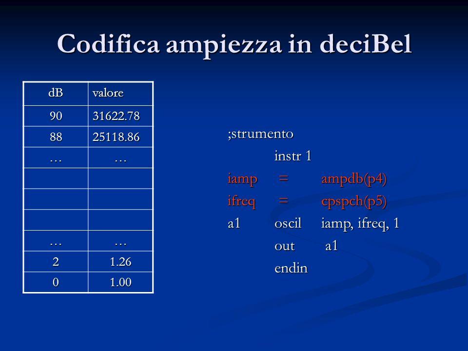 Codifica ampiezza in deciBel dBvalore 9031622.78 8825118.86 …… …… 21.26 01.00 ;strumento instr 1 iamp =ampdb(p4) ifreq =cpspch(p5) a1osciliamp, ifreq, 1 out a1 endin