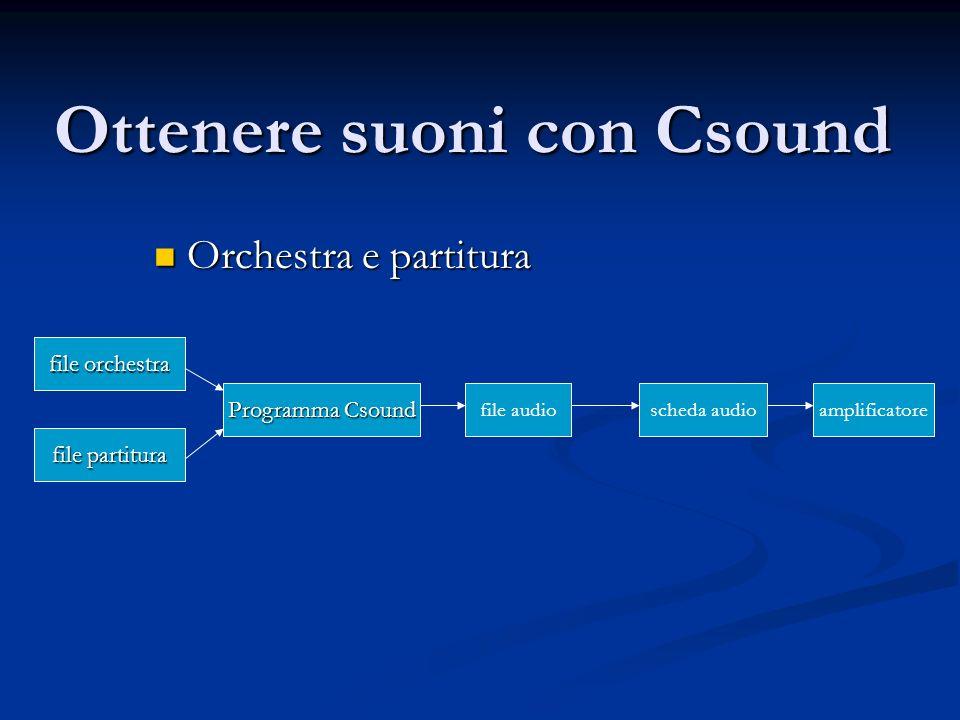 Elaborare suoni precedentemente campionati file orchestra file partitura Programma Csound file audioscheda audio, D/A file audio registrato microfono scheda audio, A/D amplificatore