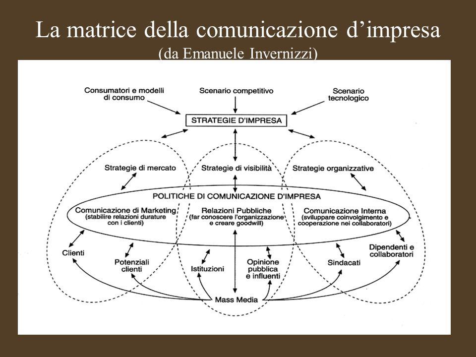 Corso Relazioni Pubbliche 2010/2011 I tre settori della comunicazione Le relazioni pubbliche -Hanno lobiettivo di aumentare il goodwill (atteggiamento positivo, favorevole) -Si rivolgono ai portatori di interesse e agli intermediari in grado a loro volta di raggiungere lopinione pubblica La comunicazione interna -Ha lobiettivo di aumentare il coinvolgimento e la cooperazione di chi fa parte dellorganizzazione -Si rivolge ai pubblici interni La comunicazione di marketing (o di prodotto) - Ha lobiettivo di stabilire relazioni durature con i clienti finalizzate allaccettazione della proposta di vendita