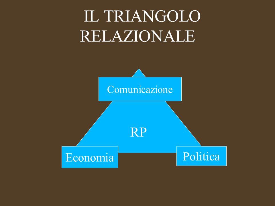 Tre approcci delle RP al triangolo relazionale Lapproccio a questi tre centri di forza e potere con lo strumento RP, ha portato a riflessioni teoriche sulla funzione (e le criticità) delle RP che possono essere sintetizzate in tre diversi criteri valoriali tecnico-professionali: Il retorico (Robert L.