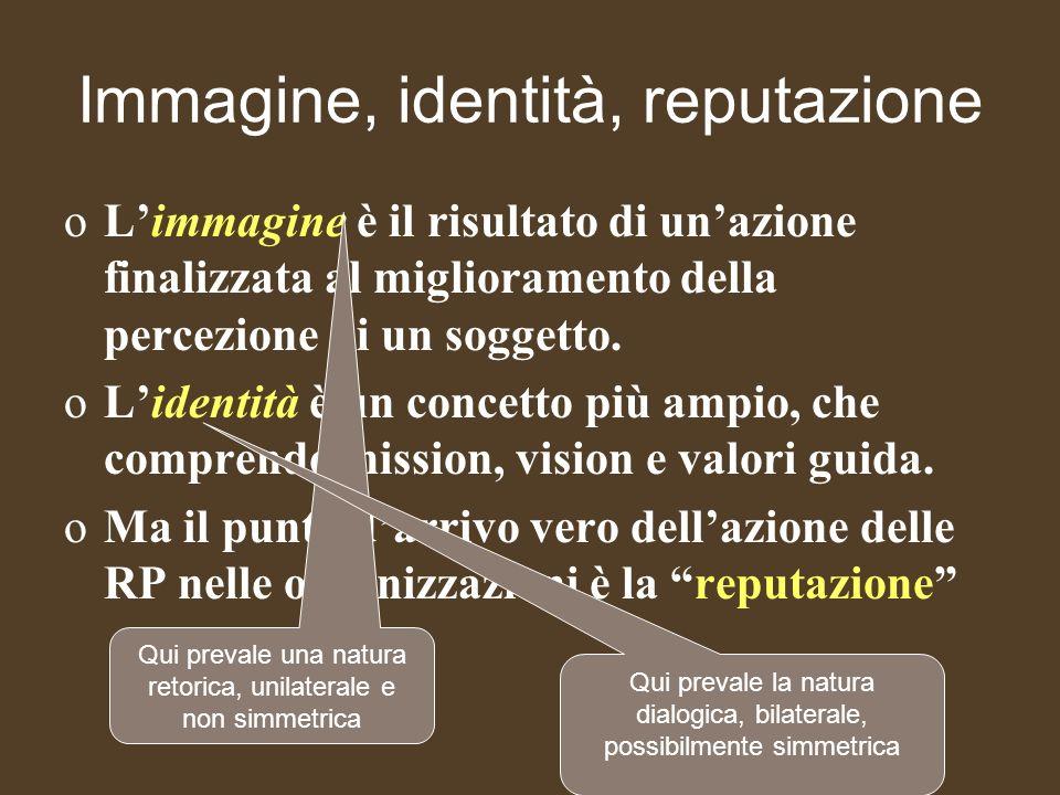 Lidentità, premessa della reputazione Lorganizzazione, per definire la sua identità, deve vincere 4 sfide (cfr.