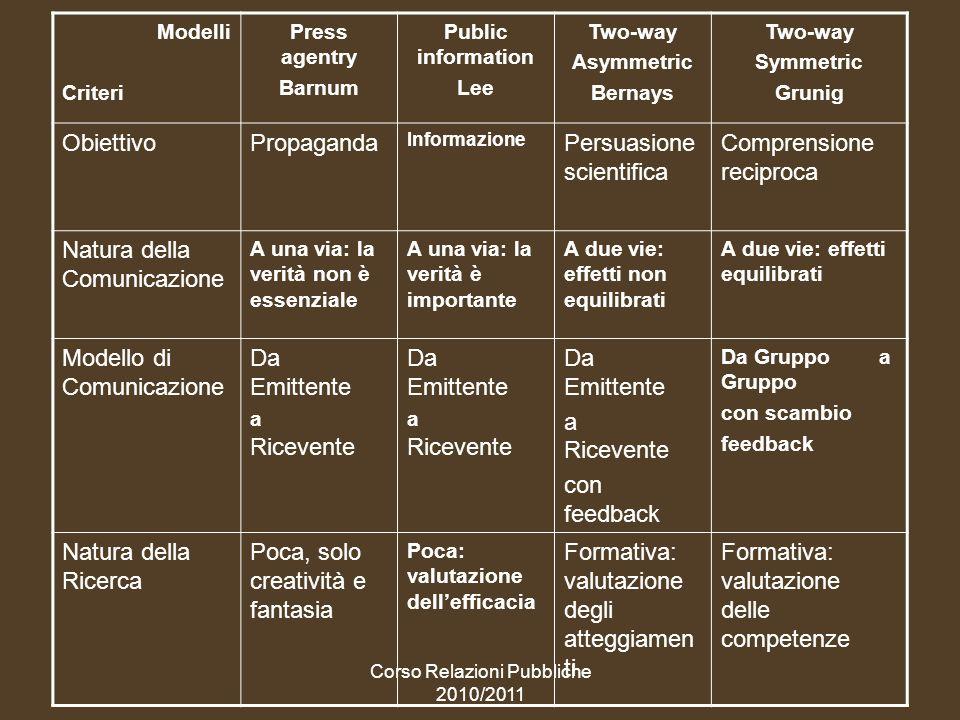 Corso Relazioni Pubbliche 2010/2011 4 autori, 4 modelli, 4 obiettivi,4 periodi storici PROPAGANDA, press agentry, (Barnum, a una via, metà 800) INFORMAZIONE public information, (Lee, a una via, ma correttamente, 1890/1915) PERSUASIONE SCIENTIFICA two-way asymmetric (Bernays, quasi a due vie, 1922) RELAZIONE E COMPRENSIONE RECIPROCA, two way simmetric (Grunig, a due vie, 1984) Evolvendosi qualitativamente, le rp modificano il MODO di comunicare (dalla propaganda alla comprensione), e si SPECIALIZZANO NEL DIVENTARE NEL TEMPO SEMPRE PIU RELAZIONE vera, a due vie.